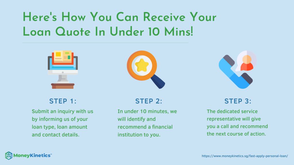 Applying For A Personal Loan Through Money Kinetics - Simple, Fast, Efficient Money Kinetics